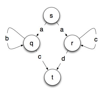 non-deterministic-finite-state-machine