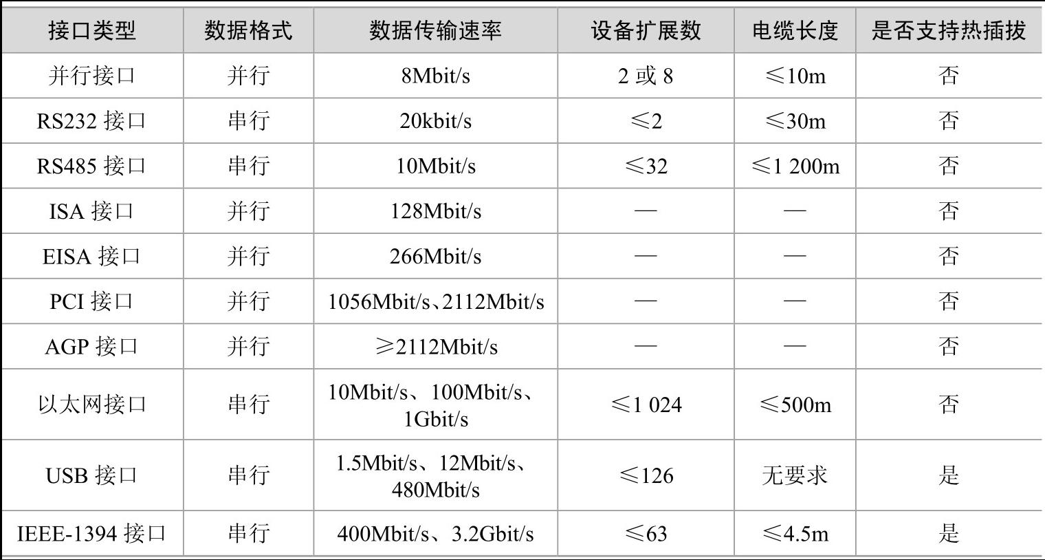 表 1.1 常用计算机接口性能比较