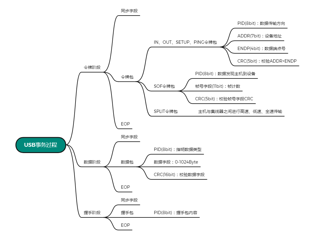 USB 事务过程.png